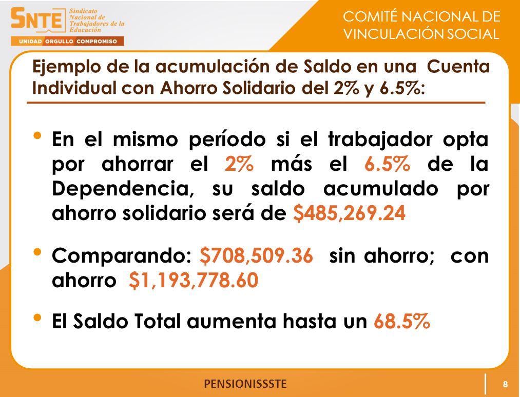 COMITÉ NACIONAL DE VINCULACIÓN SOCIAL PENSIONISSSTE Ejemplo de la acumulación de Saldo en una Cuenta Individual con Ahorro Solidario del 2% y 6.5%: En