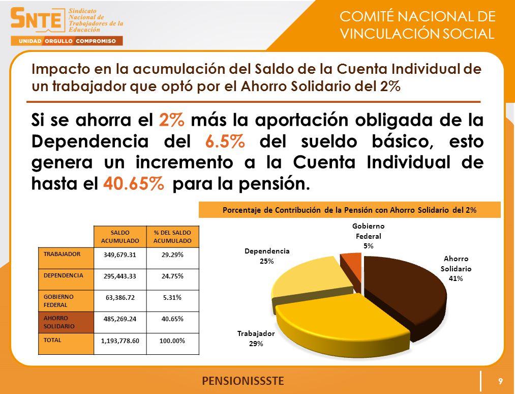 COMITÉ NACIONAL DE VINCULACIÓN SOCIAL PENSIONISSSTE Impacto en la acumulación del Saldo de la Cuenta Individual de un trabajador que optó por el Ahorr