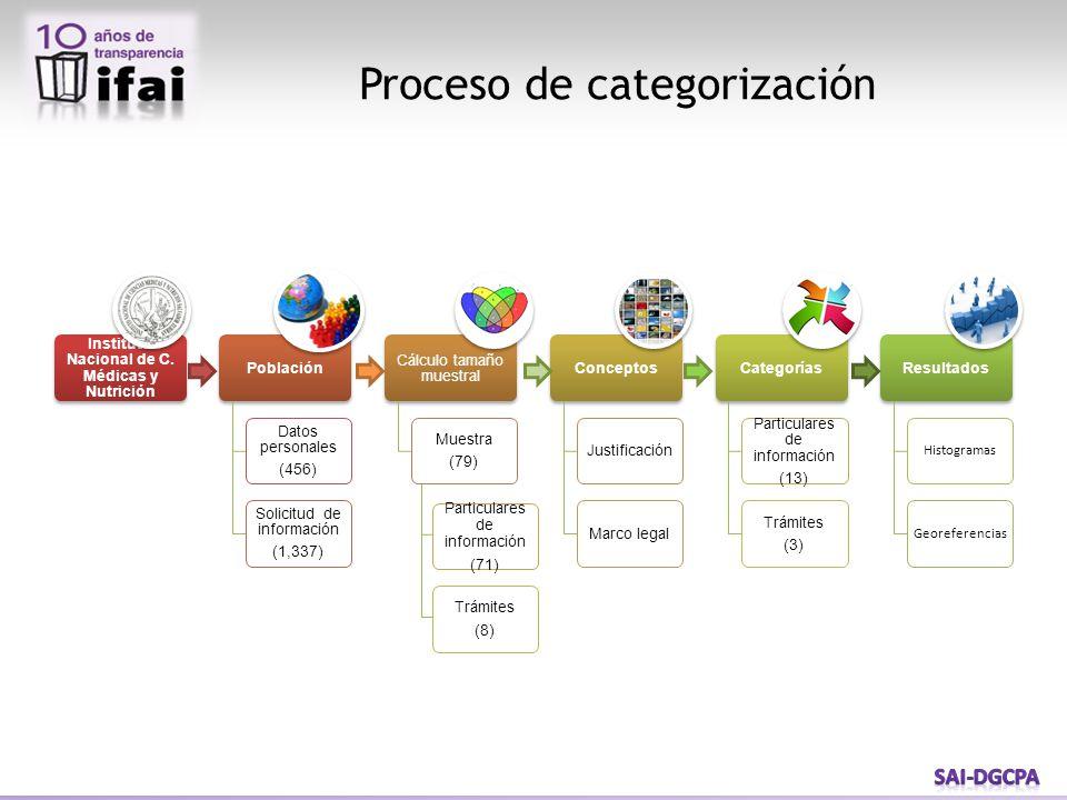 Proceso de categorización Particulares de información (71) Trámites (8)