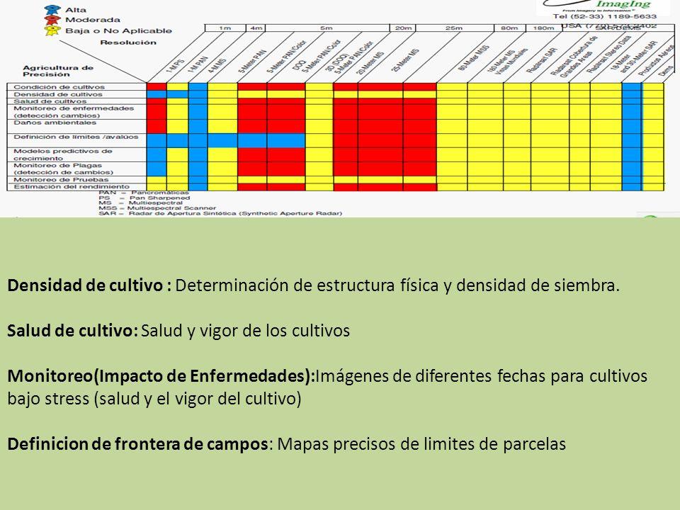 Densidad de cultivo : Determinación de estructura física y densidad de siembra. Salud de cultivo: Salud y vigor de los cultivos Monitoreo(Impacto de E