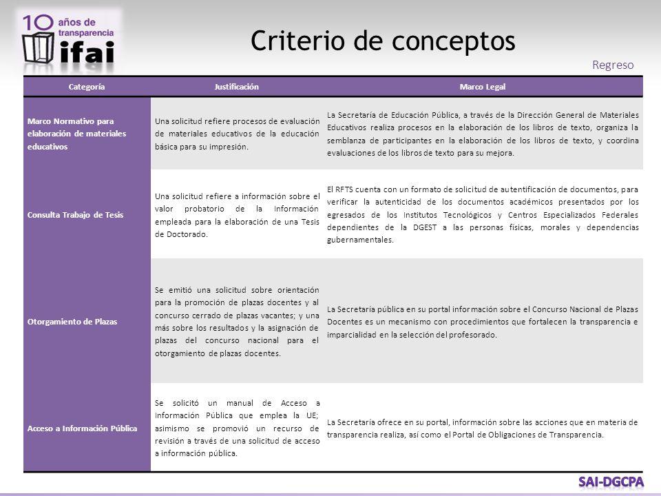 CategoríaJustificaciónMarco Legal Marco Normativo para elaboración de materiales educativos Una solicitud refiere procesos de evaluación de materiales educativos de la educación básica para su impresión.