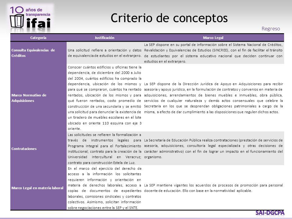 CategoríaJustificaciónMarco Legal Consulta Equivalencias de Créditos Una solicitud refiere a orientación y datos de equivalencia de estudios en el extranjero.