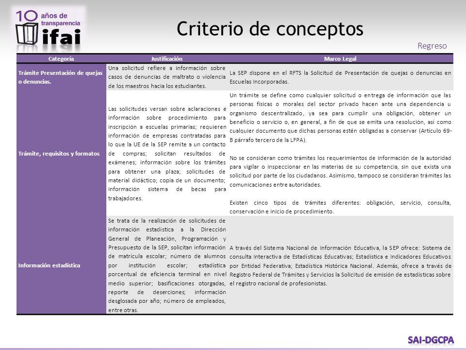 CategoríaJustificaciónMarco Legal Trámite Presentación de quejas o denuncias.