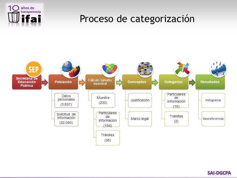 Proceso de categorización Particulares de información (194) Trámites (36)