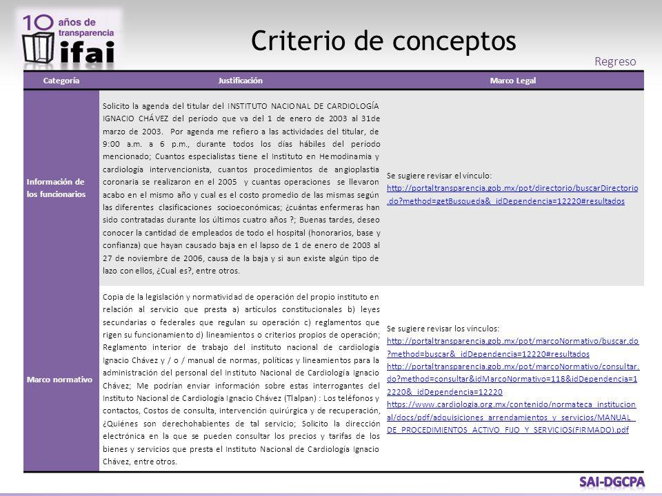 Criterio de conceptos CategoríaJustificaciónMarco Legal Información de los funcionarios Solicito la agenda del titular del INSTITUTO NACIONAL DE CARDIOLOGÍA IGNACIO CHÁVEZ del período que va del 1 de enero de 2003 al 31de marzo de 2003.