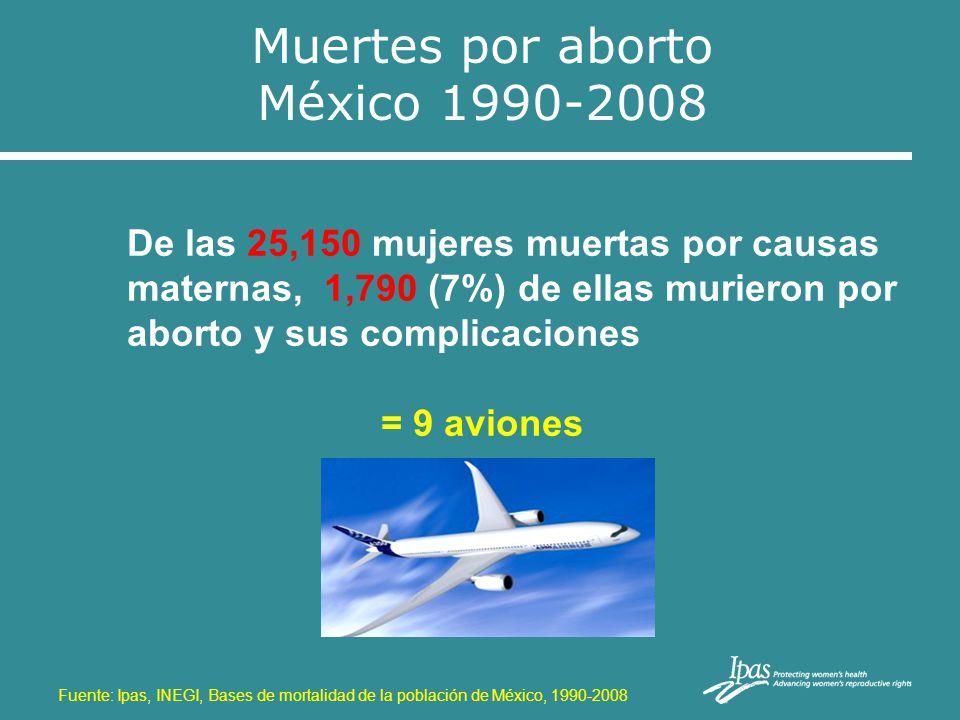 Fuente: Ipas, INEGI, Bases de mortalidad de la población de México, 1990-2008 Muertes por aborto México 1990-2008 De las 25,150 mujeres muertas por ca