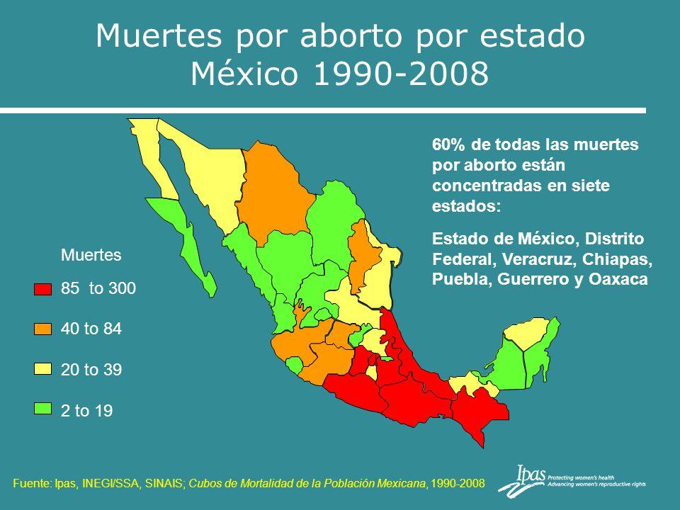 Muertes por aborto por estado México 1990-2008 Muertes 85 to 300 40 to 84 20 to 39 2 to 19 60% de todas las muertes por aborto están concentradas en s