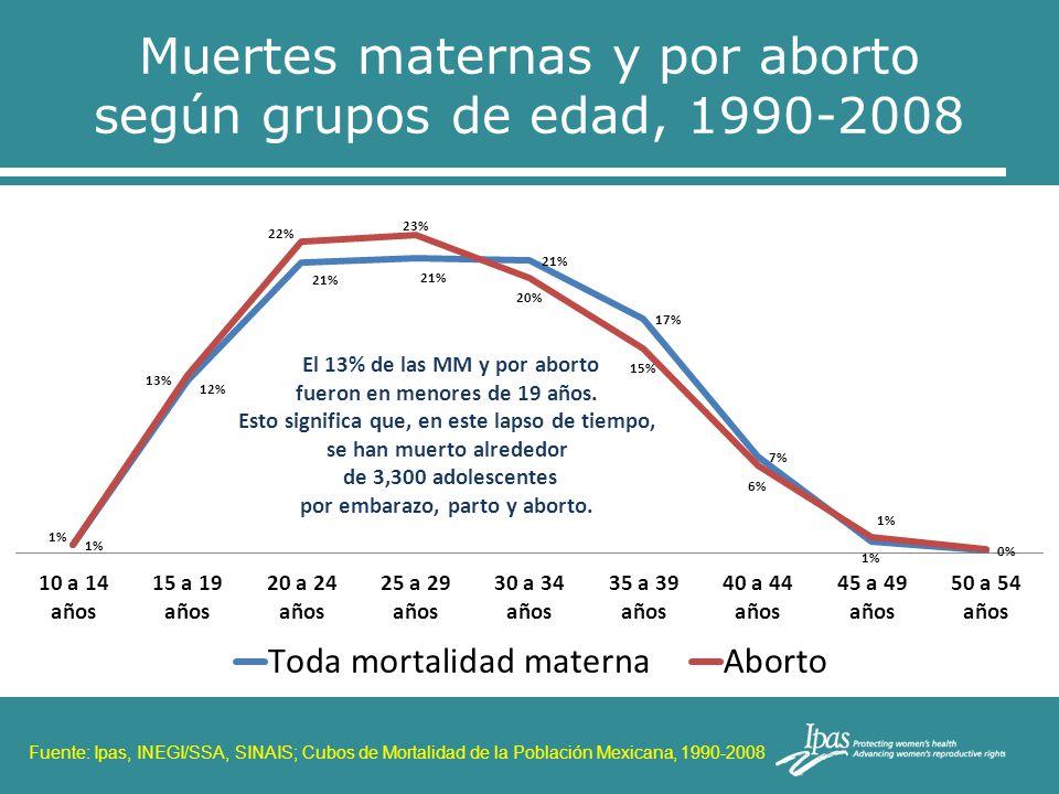 Muertes maternas y por aborto según grupos de edad, 1990-2008 Fuente: Ipas, INEGI/SSA, SINAIS; Cubos de Mortalidad de la Población Mexicana, 1990-2008
