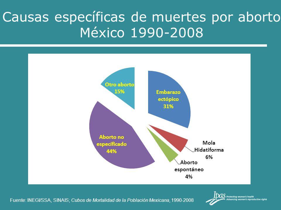 Causas específicas de muertes por aborto México 1990-2008 Fuente: INEGI/SSA, SINAIS; Cubos de Mortalidad de la Población Mexicana, 1990-2008