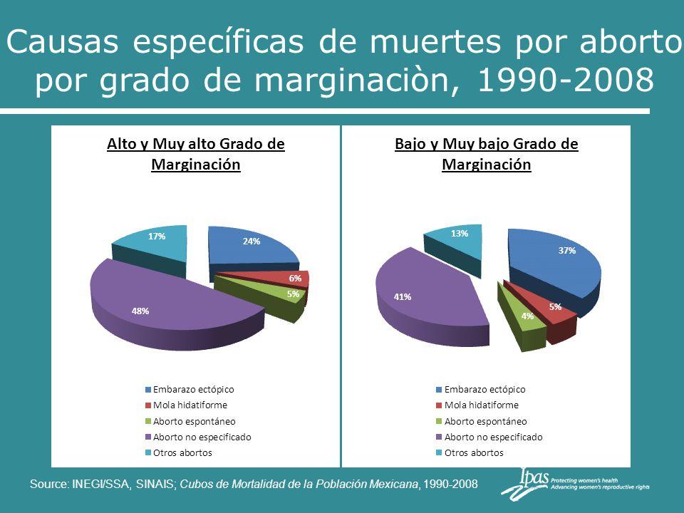 Source: INEGI/SSA, SINAIS; Cubos de Mortalidad de la Población Mexicana, 1990-2008 Causas específicas de muertes por aborto por grado de marginaciòn,
