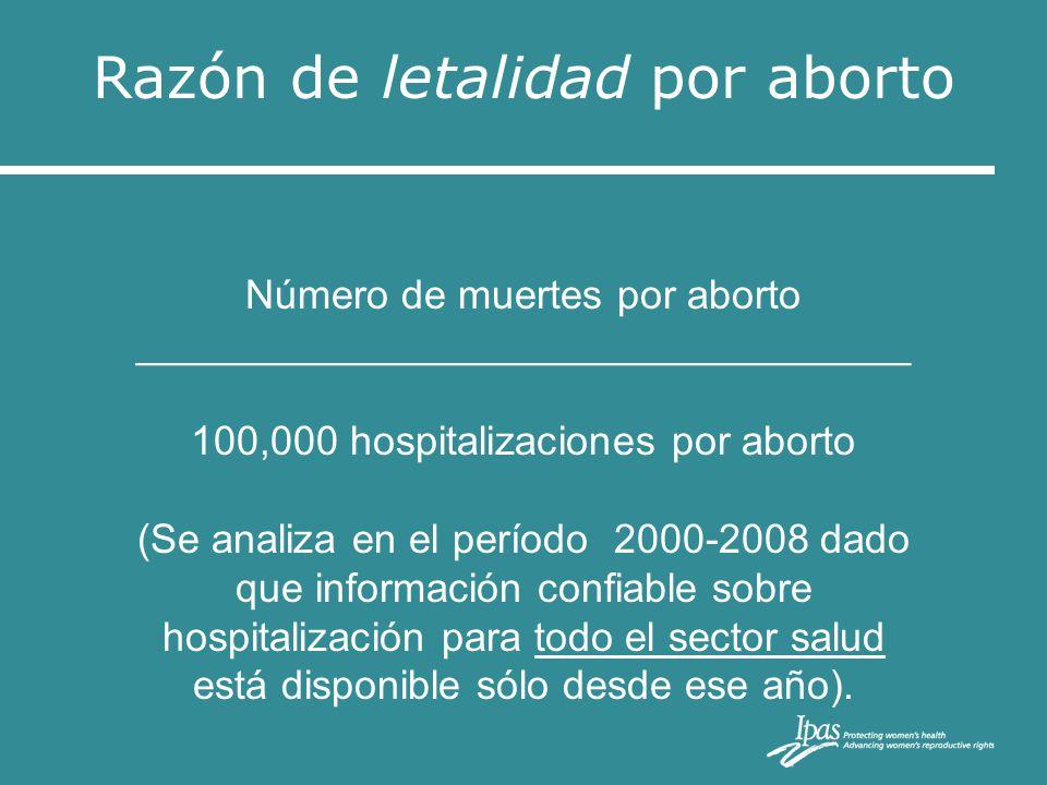 Número de muertes por aborto __________________________________ 100,000 hospitalizaciones por aborto (Se analiza en el período 2000-2008 dado que info
