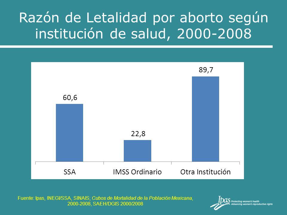 Razón de Letalidad por aborto según institución de salud, 2000-2008 Fuente: Ipas, INEGI/SSA, SINAIS; Cubos de Mortalidad de la Población Mexicana, 200