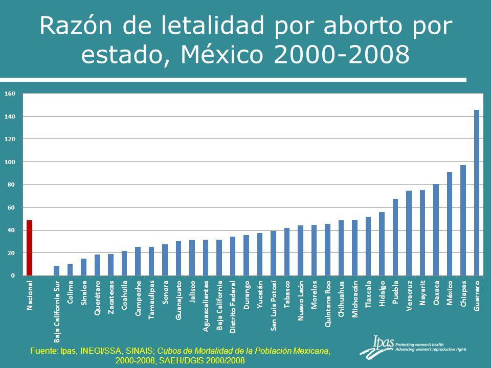 Razón de letalidad por aborto por estado, México 2000-2008 Fuente: Ipas, INEGI/SSA, SINAIS; Cubos de Mortalidad de la Población Mexicana, 2000-2008, S