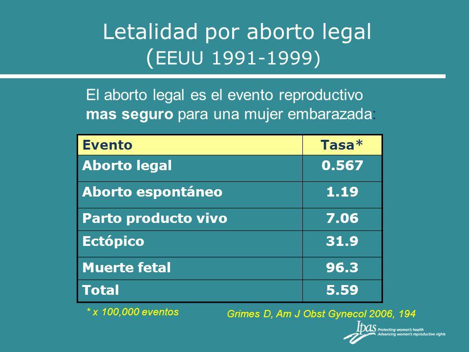 Letalidad por aborto legal ( EEUU 1991-1999) Grimes D, Am J Obst Gynecol 2006, 194 EventoTasa* Aborto legal0.567 Aborto espontáneo1.19 Parto producto