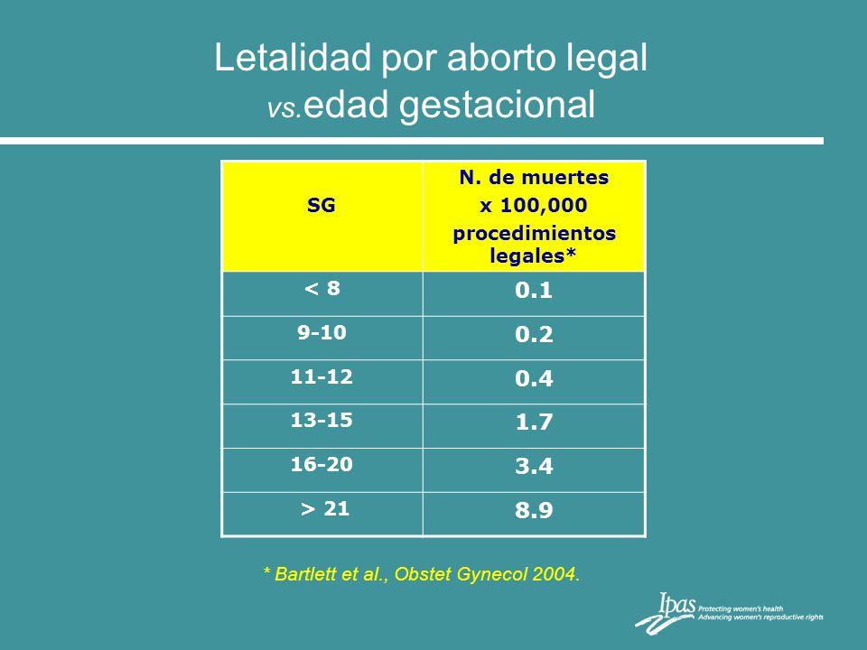 Letalidad por aborto legal vs. edad gestacional * Bartlett et al., Obstet Gynecol 2004. SG N. de muertes x 100,000 procedimientos legales* < 8 0.1 9-1