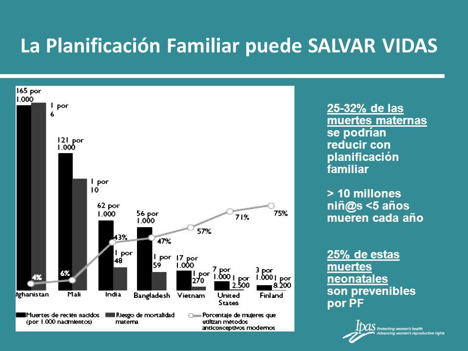 La Planificación Familiar puede SALVAR VIDAS 25-32% de las muertes maternas se podrían reducir con planificación familiar > 10 millones niñ@s <5 años