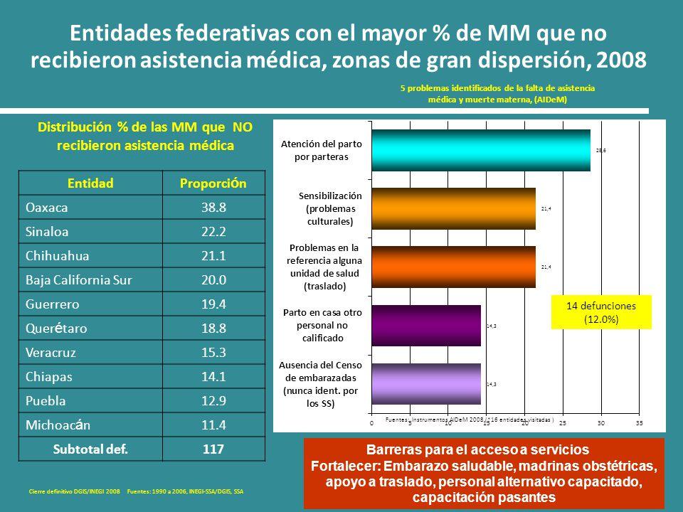 Entidades federativas con el mayor % de MM que no recibieron asistencia médica, zonas de gran dispersión, 2008 Cierre definitivo DGIS/INEGI 2008 Fuent