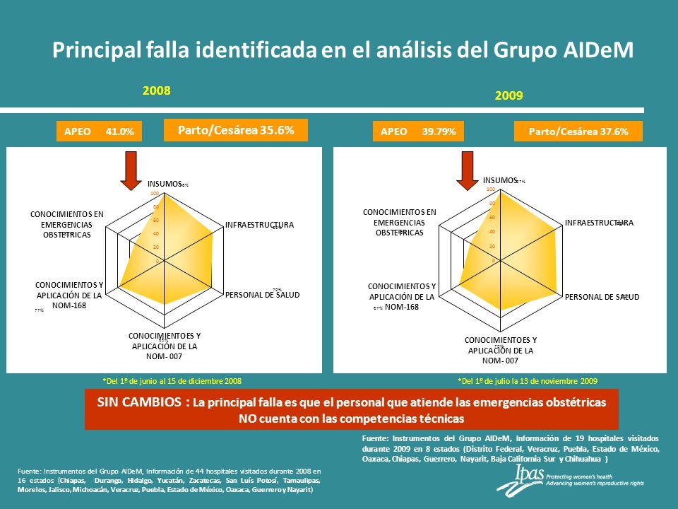 Principal falla identificada en el análisis del Grupo AIDeM Fuente: Instrumentos del Grupo AIDeM, Información de 19 hospitales visitados durante 2009
