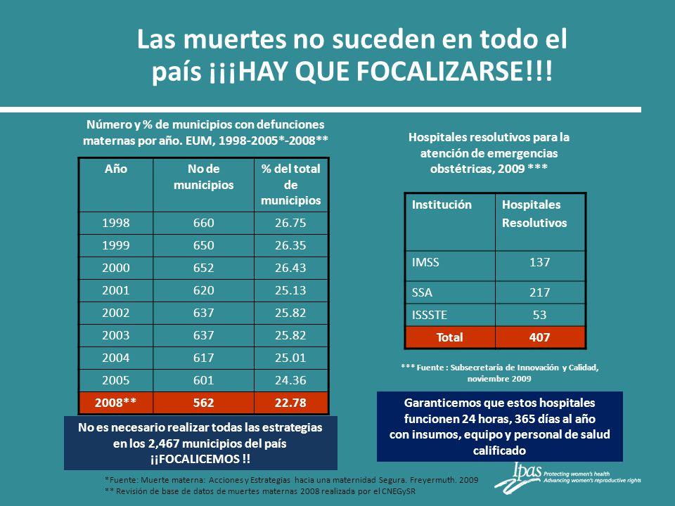 Las muertes no suceden en todo el país ¡¡¡HAY QUE FOCALIZARSE!!! AñoNo de municipios % del total de municipios 199866026.75 199965026.35 200065226.43