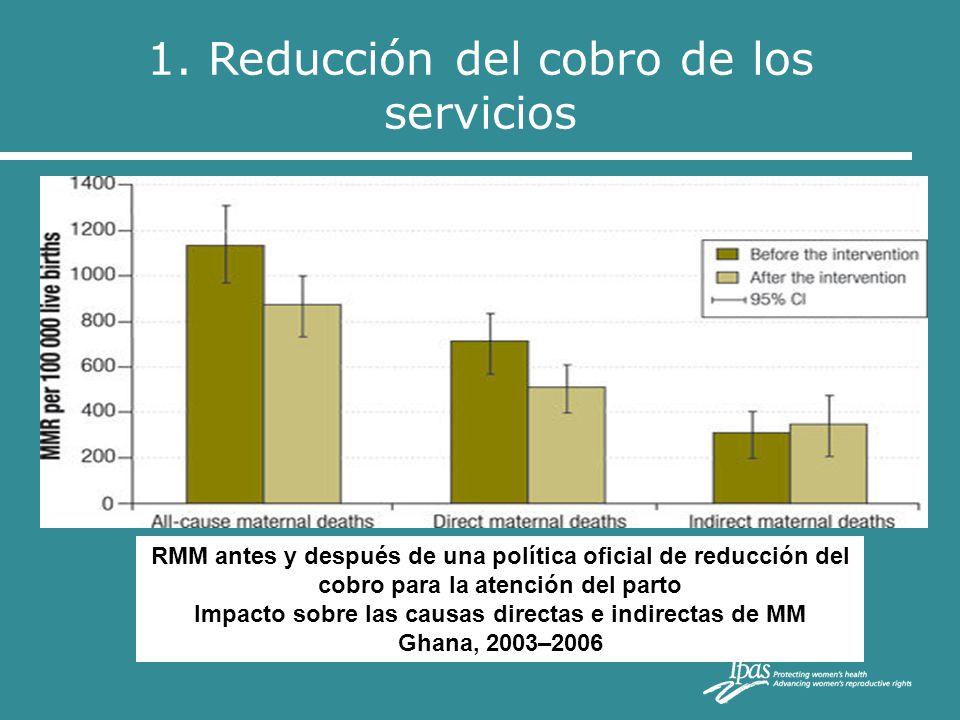 1. Reducción del cobro de los servicios RMM antes y después de una política oficial de reducción del cobro para la atención del parto Impacto sobre la
