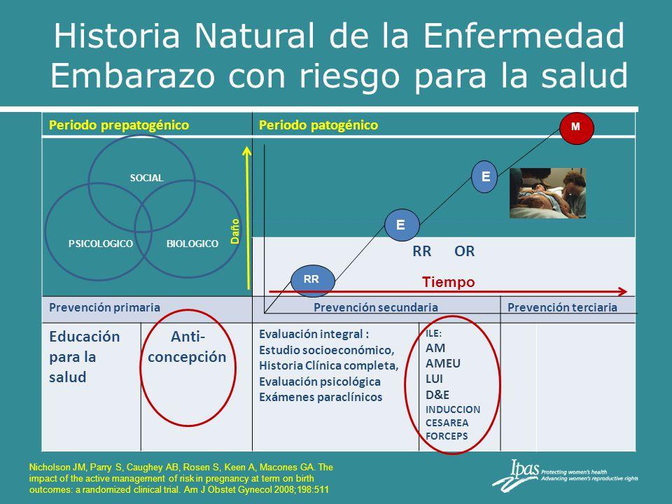 Historia Natural de la Enfermedad Embarazo con riesgo para la salud Periodo prepatogénicoPeriodo patogénico RR OR Prevención primariaPrevención secund