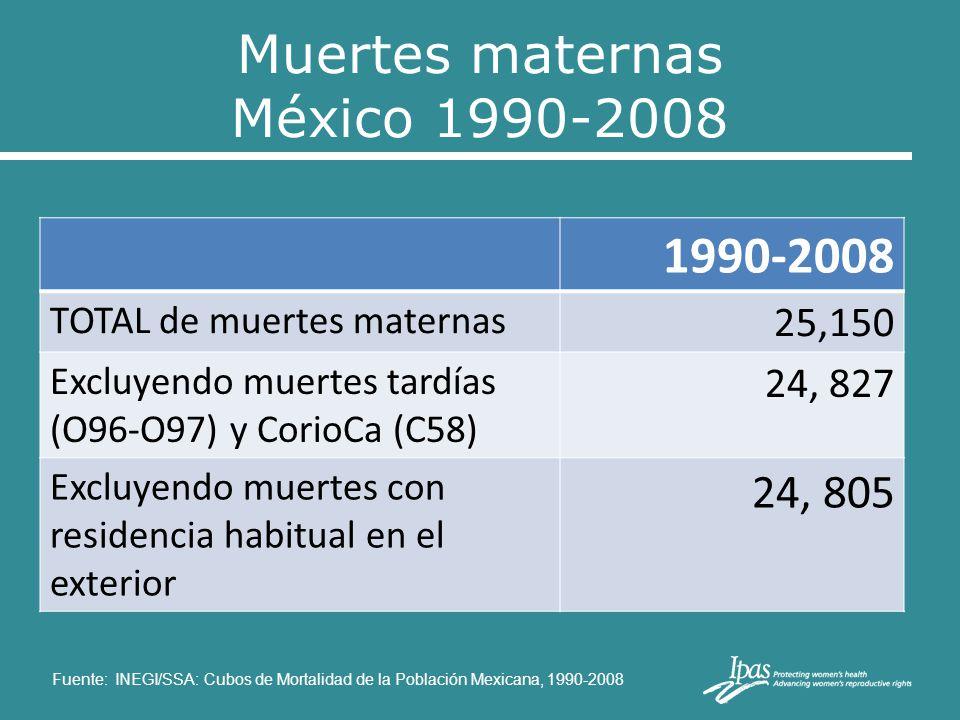 Muertes maternas México 1990-2008 1990-2008 TOTAL de muertes maternas 25,150 Excluyendo muertes tardías (O96-O97) y CorioCa (C58) 24, 827 Excluyendo m