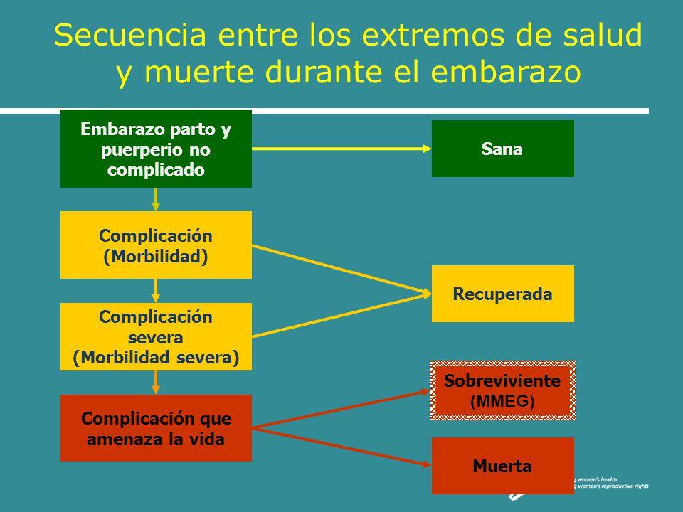 Embarazo parto y puerperio no complicado Complicación (Morbilidad) Complicación severa (Morbilidad severa) Complicación que amenaza la vida Sana Recup