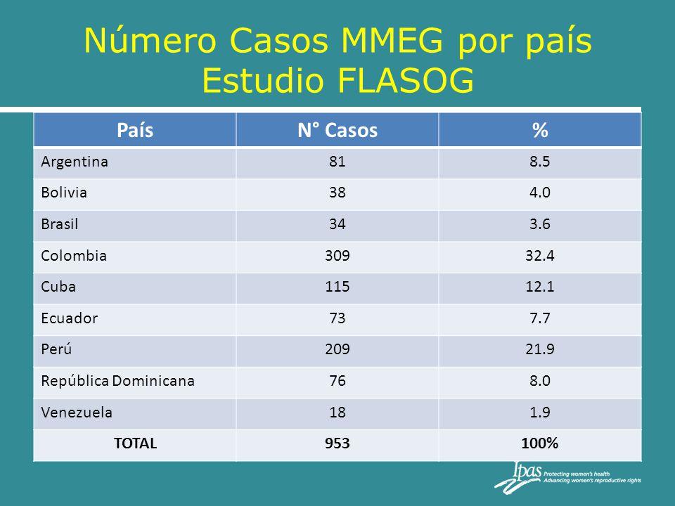 Número Casos MMEG por país Estudio FLASOG PaísN° Casos% Argentina818.5 Bolivia384.0 Brasil343.6 Colombia30932.4 Cuba11512.1 Ecuador737.7 Perú20921.9 R