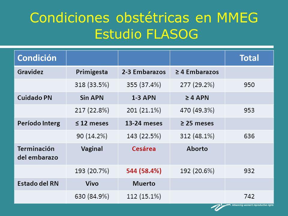 Condiciones obstétricas en MMEG Estudio FLASOG CondiciónTotal GravidezPrimigesta2-3 Embarazos 4 Embarazos 318 (33.5%)355 (37.4%)277 (29.2%)950 Cuidado