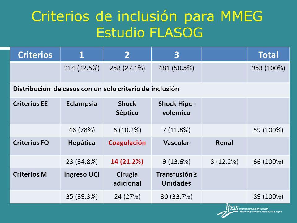 Criterios de inclusión para MMEG Estudio FLASOG Criterios123Total 214 (22.5%)258 (27.1%)481 (50.5%)953 (100%) Distribución de casos con un solo criter