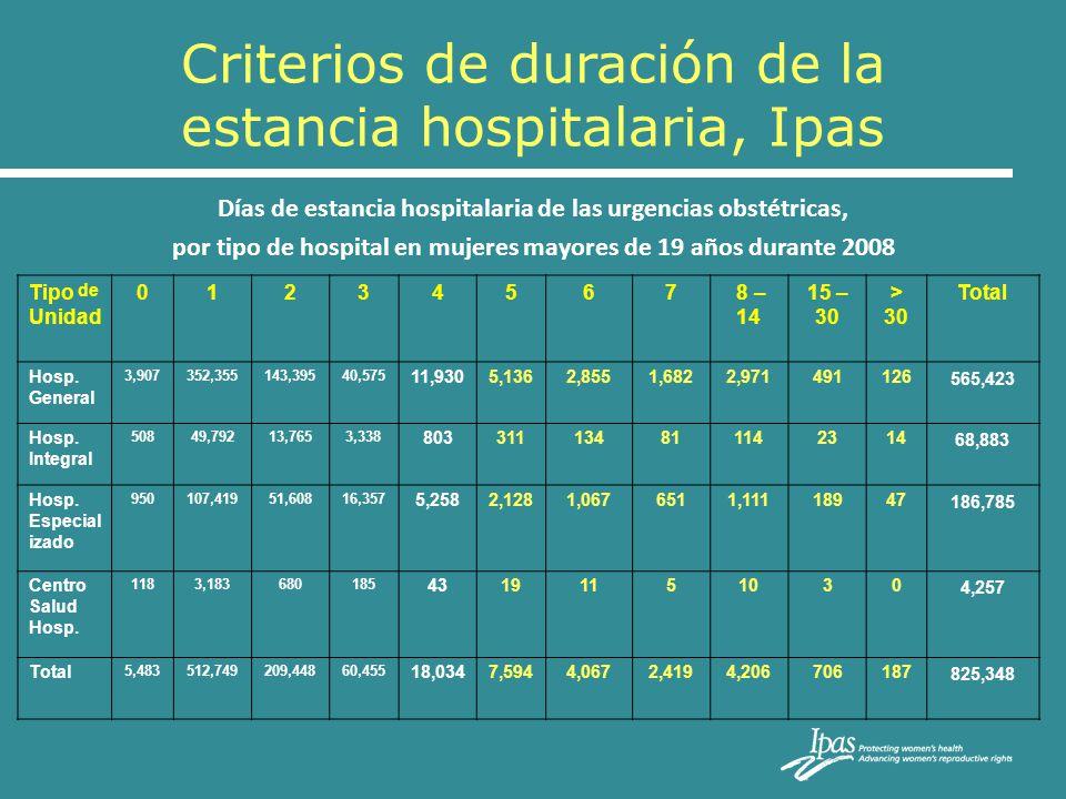 Criterios de duración de la estancia hospitalaria, Ipas Días de estancia hospitalaria de las urgencias obstétricas, por tipo de hospital en mujeres ma
