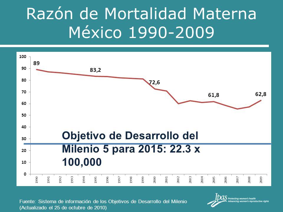 Razón de Mortalidad Materna México 1990-2009 Objetivo de Desarrollo del Milenio 5 para 2015: 22.3 x 100,000 Fuente: Sistema de información de los Obje