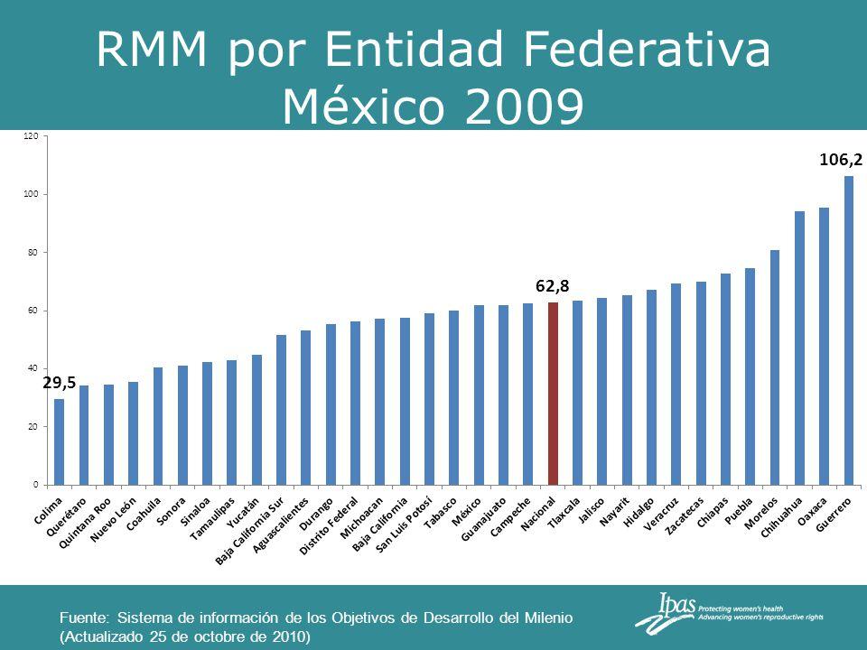 Muertes Maternas por causas México 1990-2008 CausasNúmero% Desórdenes hipertensivos7,38030 Otras causas6,86428 Hemorragías5,58522 Causas obstétricas indirectas2,3049 Aborto1,7867 Infecciones8864 Total24,805100 Fuente: análisis de Ipas, a partir de INEGI/SSA, SINAIS 1990-2008