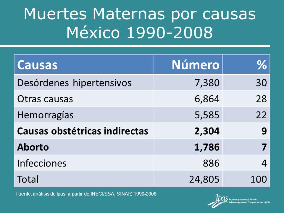 Muertes Maternas por causas México 1990-2008 CausasNúmero% Desórdenes hipertensivos7,38030 Otras causas6,86428 Hemorragías5,58522 Causas obstétricas i