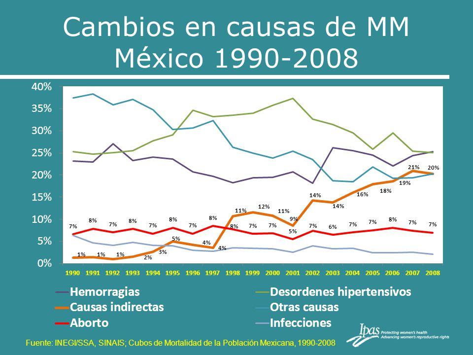 Entidades federativas con % alto de muertes maternas que recibieron asistencia médica, zonas de baja dispersión, 2008 10 principales problemas identificados de asistencia médica, y muerte materna, (AIDeM) Fuentes:Instrumentos AIDeM 2008 (*16 entidades visitadas ) 190 defunciones (19.7%) Calidad de la atención obstétrica en hospitales EntidadProporci ó n San Luis Potos í 100.0 Sonora100.0 Zacatecas100.0 Tlaxcala100.0 Colima100.0 Distrito Federal98.6 Guanajuato97.4 Jalisco94.2 M é xico94.2 Tamaulipas93.9 Subtotal def.965 Distribución de las MM maternas que SI recibieron asistencia médica Cierre definitivo DGIS/INEGI 2008 Fuentes: 1990 a 2006, INEGI-SSA/DGIS, SSA