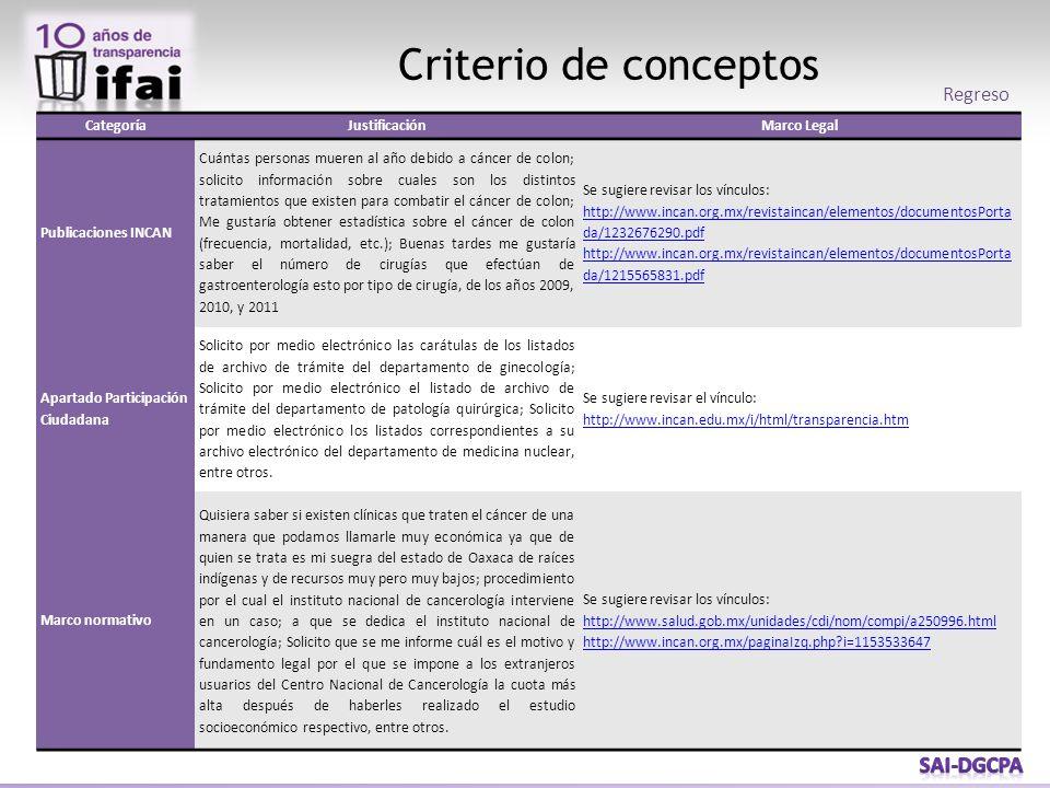 Criterio de conceptos CategoríaJustificaciónMarco Legal Publicaciones INCAN Cuántas personas mueren al año debido a cáncer de colon; solicito informac