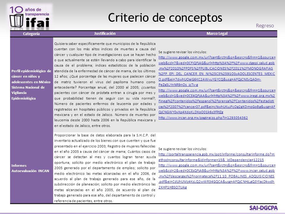 Criterio de conceptos Categoría JustificaciónMarco Legal Perfil epidemiológico de cáncer en niños y adolescentes en México Sistema Nacional de Vigilan