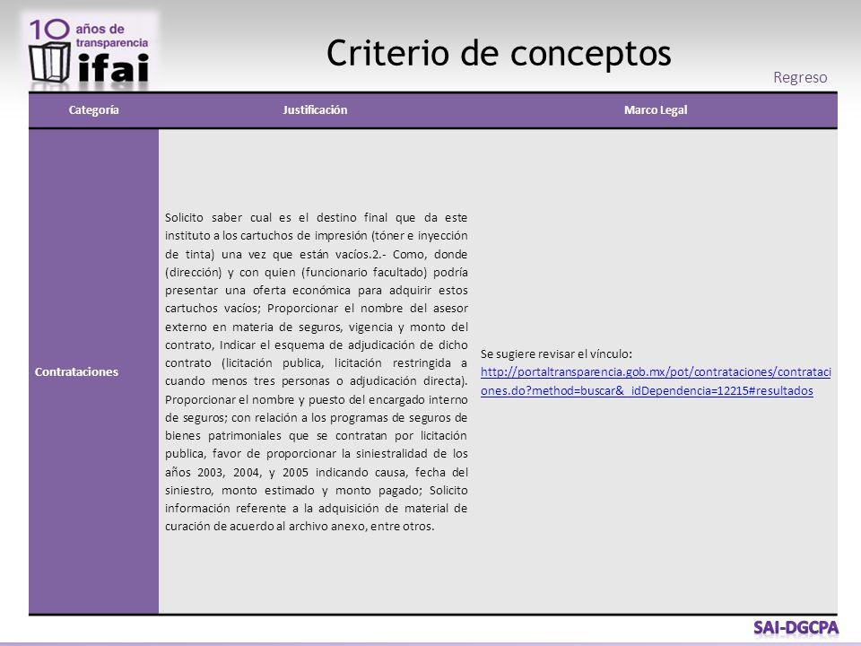 Criterio de conceptos CategoríaJustificaciónMarco Legal Contrataciones Solicito saber cual es el destino final que da este instituto a los cartuchos d