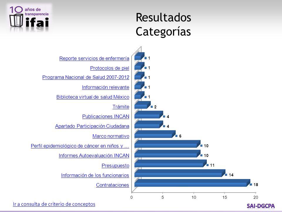 Resultados Categorías Ir a consulta de criterio de conceptos Reporte servicios de enfermería Protocolos de piel Programa Nacional de Salud 2007-2012 I