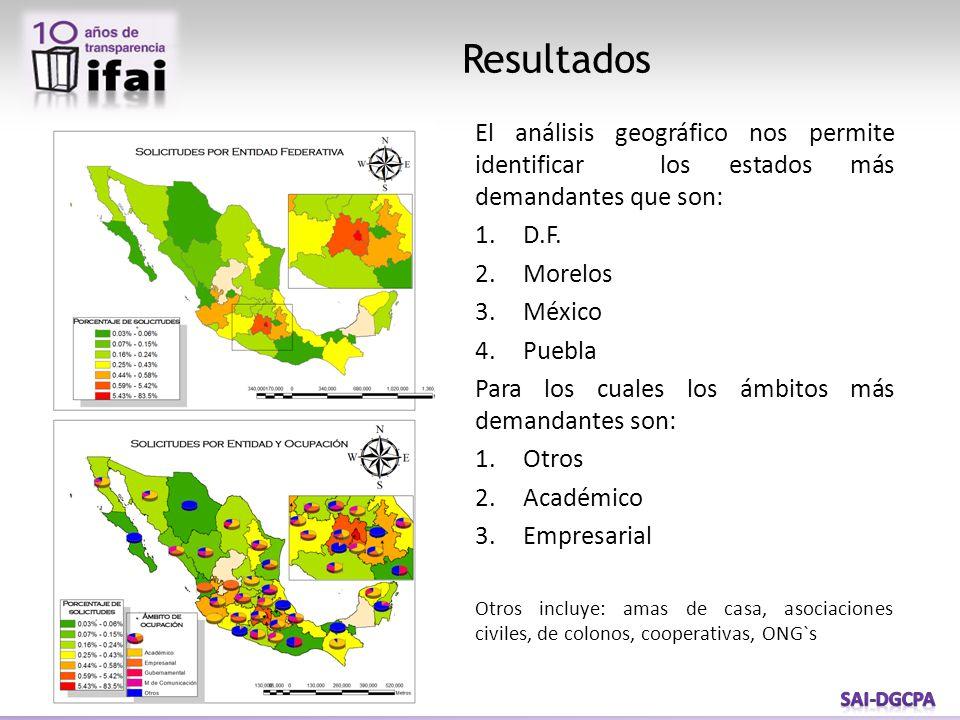 Resultados El análisis geográfico nos permite identificar los estados más demandantes que son: 1.D.F. 2.Morelos 3.México 4.Puebla Para los cuales los