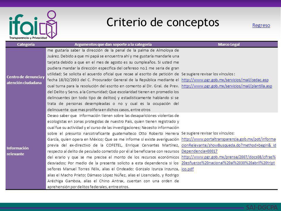 SAI-DGCPA Criterio de conceptos CategoríaArgumentos que dan soporte a la categoríaMarco Legal Centro de denuncia y atención ciudadana me gustaría sabe