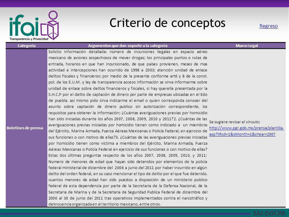 SAI-DGCPA Criterio de conceptos CategoríaArgumentos que dan soporte a la categoríaMarco Legal Boletines de prensa Solicito información detallada: núme