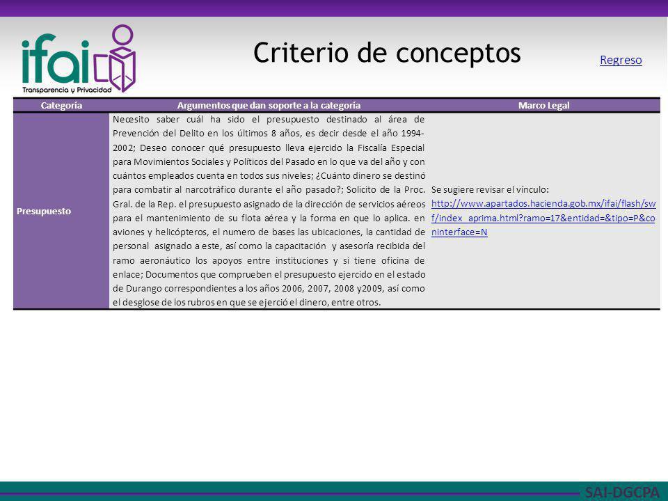 SAI-DGCPA Criterio de conceptos CategoríaArgumentos que dan soporte a la categoríaMarco Legal Presupuesto Necesito saber cuál ha sido el presupuesto d
