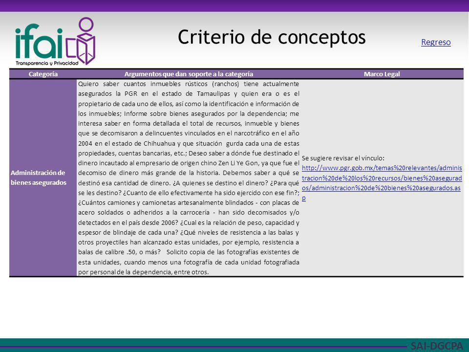SAI-DGCPA Criterio de conceptos CategoríaArgumentos que dan soporte a la categoríaMarco Legal Administración de bienes asegurados Quiero saber cuantos