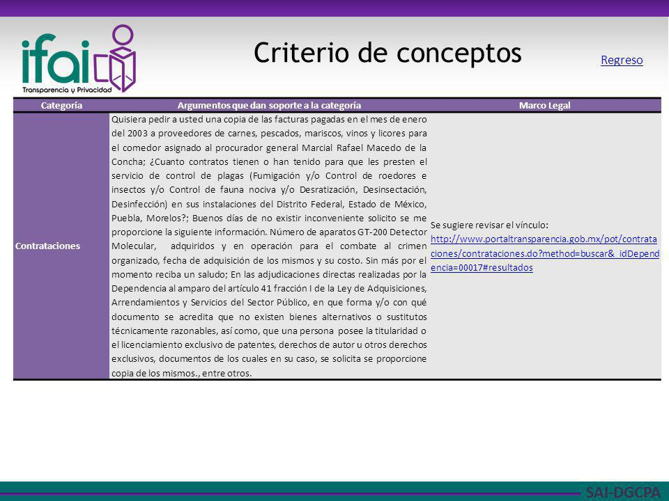 SAI-DGCPA Criterio de conceptos CategoríaArgumentos que dan soporte a la categoríaMarco Legal Contrataciones Quisiera pedir a usted una copia de las f