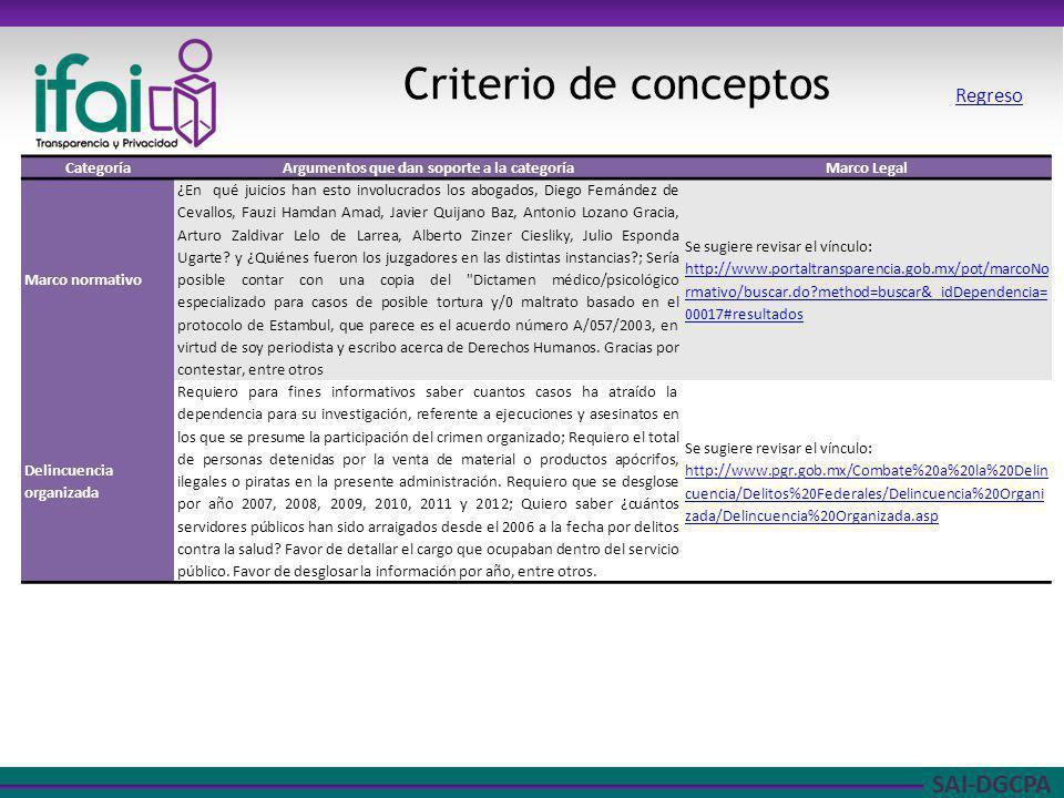 SAI-DGCPA Criterio de conceptos CategoríaArgumentos que dan soporte a la categoríaMarco Legal Marco normativo ¿En qué juicios han esto involucrados lo