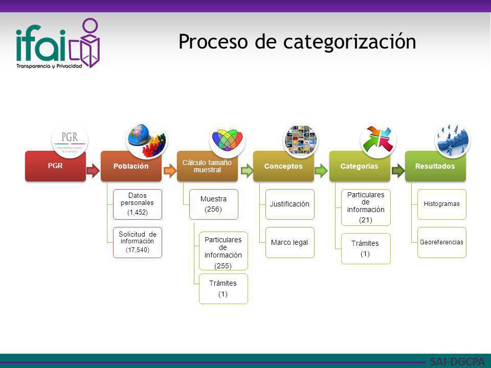SAI-DGCPA Proceso de categorización Particulares de información (255) Trámites (1)