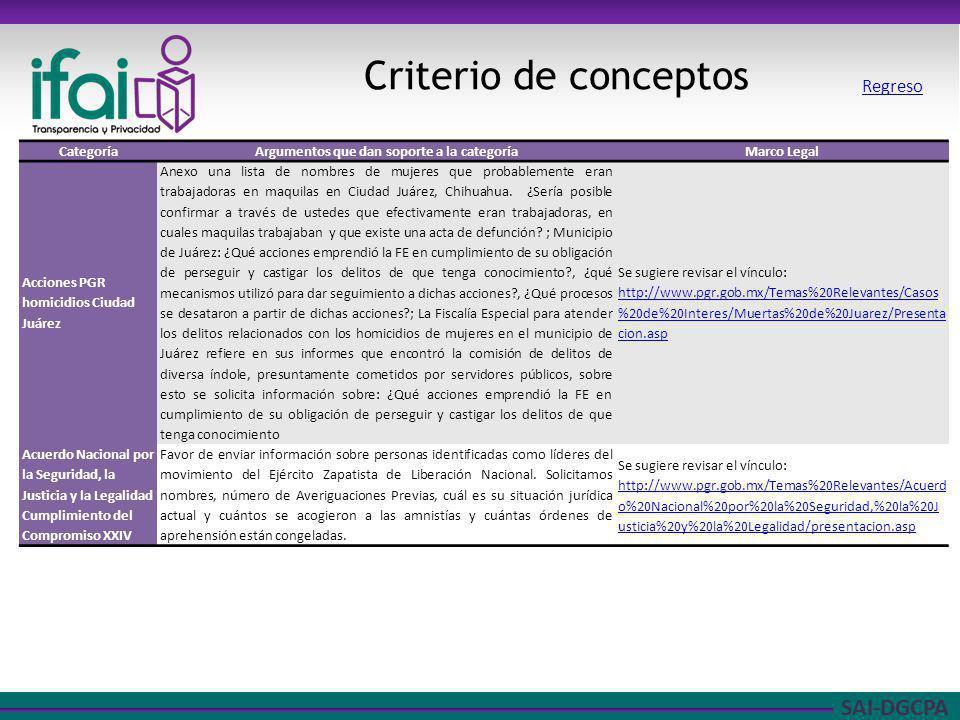 SAI-DGCPA Criterio de conceptos CategoríaArgumentos que dan soporte a la categoríaMarco Legal Acciones PGR homicidios Ciudad Juárez Anexo una lista de nombres de mujeres que probablemente eran trabajadoras en maquilas en Ciudad Juárez, Chihuahua.