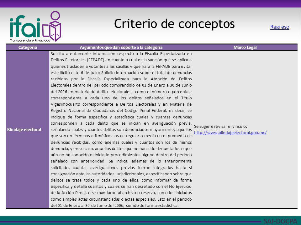 SAI-DGCPA Criterio de conceptos CategoríaArgumentos que dan soporte a la categoríaMarco Legal Blindaje electoral Solicito atentamente información resp