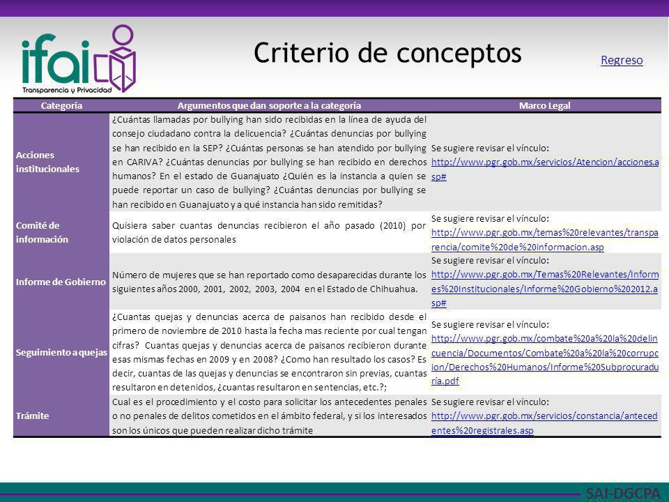 SAI-DGCPA Criterio de conceptos CategoríaArgumentos que dan soporte a la categoríaMarco Legal Acciones institucionales ¿Cuántas llamadas por bullying han sido recibidas en la línea de ayuda del consejo ciudadano contra la delicuencia.
